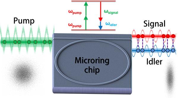 Nonlinear and Quantum Optics   Lipson Nanophotonics Group